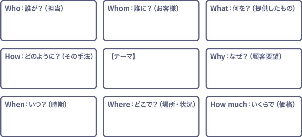 事例分析(6W2H)ワーキングシート