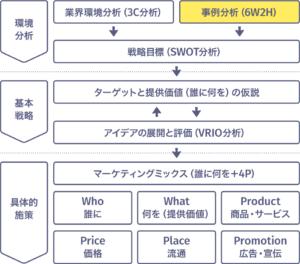 事例分析(6W2H)の位置付け