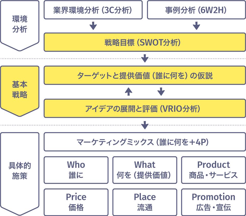 SWOT分析〜基本戦略